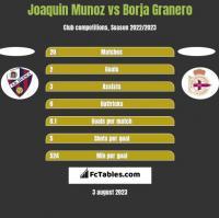 Joaquin Munoz vs Borja Granero h2h player stats