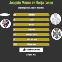 Joaquin Munoz vs Borja Lasso h2h player stats