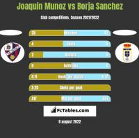 Joaquin Munoz vs Borja Sanchez h2h player stats