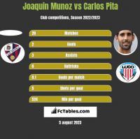Joaquin Munoz vs Carlos Pita h2h player stats