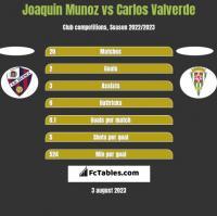 Joaquin Munoz vs Carlos Valverde h2h player stats