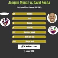 Joaquin Munoz vs David Rocha h2h player stats