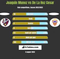 Joaquin Munoz vs De La Hoz Cesar h2h player stats