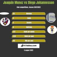 Joaquin Munoz vs Diego Johannesson h2h player stats
