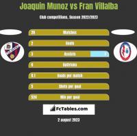 Joaquin Munoz vs Fran Villalba h2h player stats