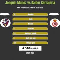 Joaquin Munoz vs Galder Cerrajeria h2h player stats