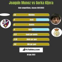 Joaquin Munoz vs Gorka Kijera h2h player stats