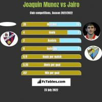 Joaquin Munoz vs Jairo h2h player stats