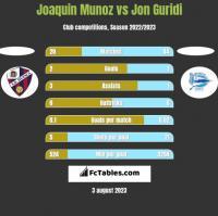 Joaquin Munoz vs Jon Guridi h2h player stats