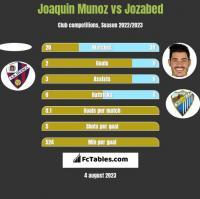 Joaquin Munoz vs Jozabed h2h player stats