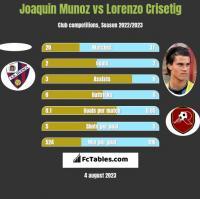 Joaquin Munoz vs Lorenzo Crisetig h2h player stats