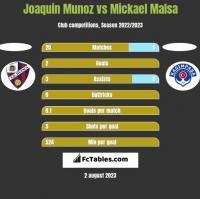 Joaquin Munoz vs Mickael Malsa h2h player stats