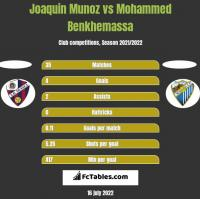Joaquin Munoz vs Mohammed Benkhemassa h2h player stats