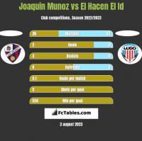 Joaquin Munoz vs El Hacen El Id h2h player stats