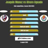 Joaquin Munoz vs Alvaro Aguado h2h player stats