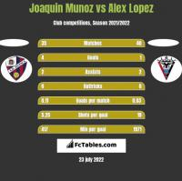 Joaquin Munoz vs Alex Lopez h2h player stats
