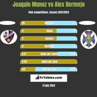 Joaquin Munoz vs Alex Bermejo h2h player stats