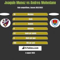 Joaquin Munoz vs Andres Mohedano h2h player stats