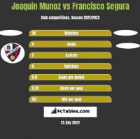 Joaquin Munoz vs Francisco Segura h2h player stats