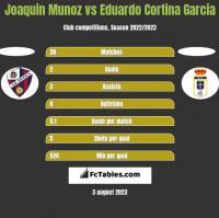 Joaquin Munoz vs Eduardo Cortina Garcia h2h player stats