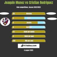 Joaquin Munoz vs Cristian Rodriguez h2h player stats