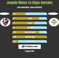 Joaquin Munoz vs Edgar Gonzalez h2h player stats