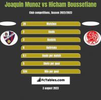 Joaquin Munoz vs Hicham Boussefiane h2h player stats