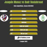 Joaquin Munoz vs Badr Boulahroud h2h player stats