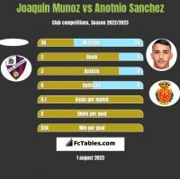 Joaquin Munoz vs Anotnio Sanchez h2h player stats