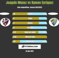 Joaquin Munoz vs Ramon Enriquez h2h player stats