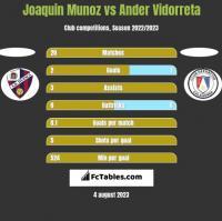 Joaquin Munoz vs Ander Vidorreta h2h player stats