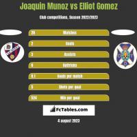 Joaquin Munoz vs Elliot Gomez h2h player stats