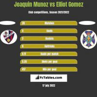Joaquin Munoz vs Elliot Gomez h2h player stats