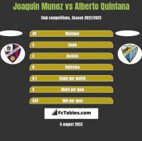 Joaquin Munoz vs Alberto Quintana h2h player stats
