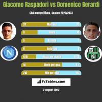 Giacomo Raspadori vs Domenico Berardi h2h player stats