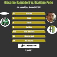 Giacomo Raspadori vs Graziano Pelle h2h player stats
