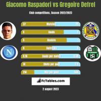 Giacomo Raspadori vs Gregoire Defrel h2h player stats
