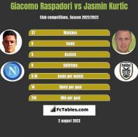 Giacomo Raspadori vs Jasmin Kurtic h2h player stats