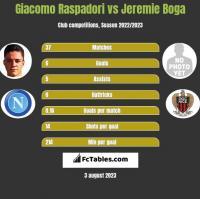 Giacomo Raspadori vs Jeremie Boga h2h player stats