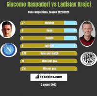 Giacomo Raspadori vs Ladislav Krejci h2h player stats