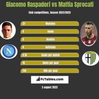 Giacomo Raspadori vs Mattia Sprocati h2h player stats