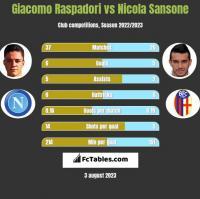 Giacomo Raspadori vs Nicola Sansone h2h player stats