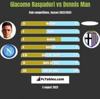 Giacomo Raspadori vs Dennis Man h2h player stats