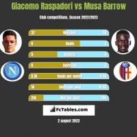 Giacomo Raspadori vs Musa Barrow h2h player stats