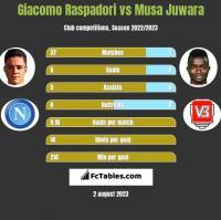 Giacomo Raspadori vs Musa Juwara h2h player stats