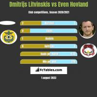 Dmitrijs Litvinskis vs Even Hovland h2h player stats