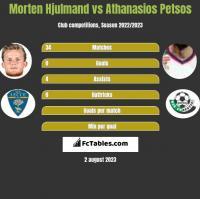 Morten Hjulmand vs Athanasios Petsos h2h player stats