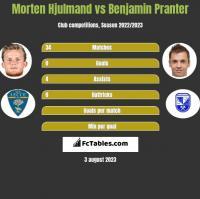 Morten Hjulmand vs Benjamin Pranter h2h player stats