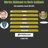 Morten Hjulmand vs Boris Cmiljanic h2h player stats