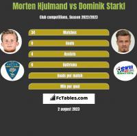 Morten Hjulmand vs Dominik Starkl h2h player stats